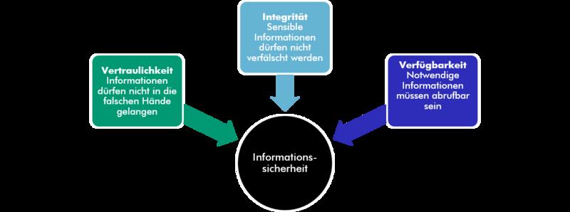 Informations-Sicherheits-Management-System