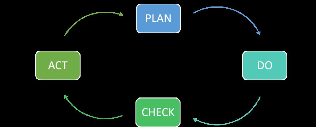 Informationssicherheit ist ein Prozess