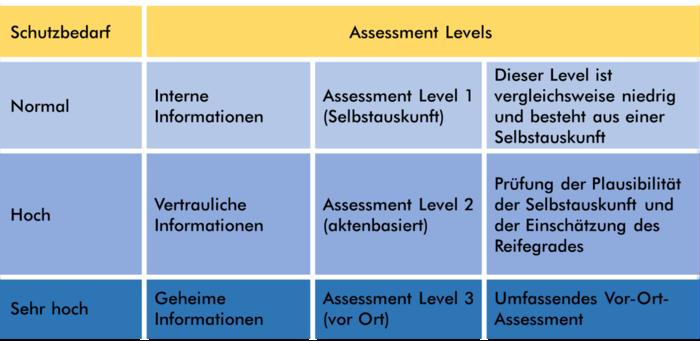Abbidlung zu TISAX Assessment Levels