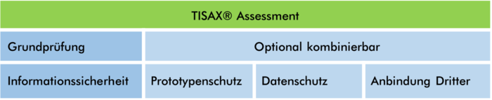 Grafik zu TISAX Assessment